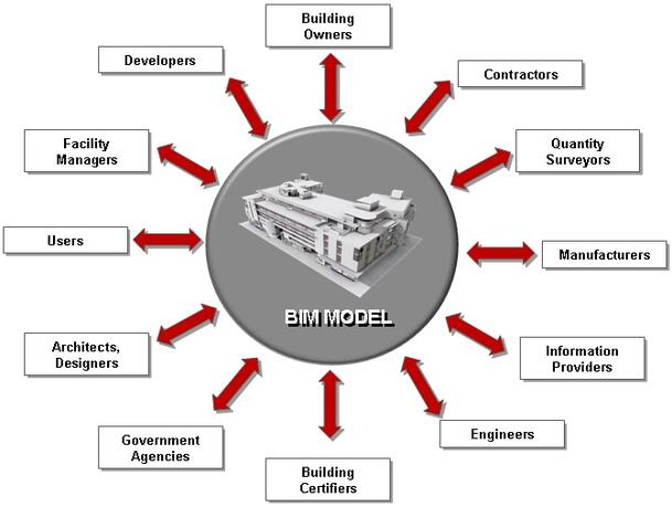 BIM: Building information modelling objects - Constructalia